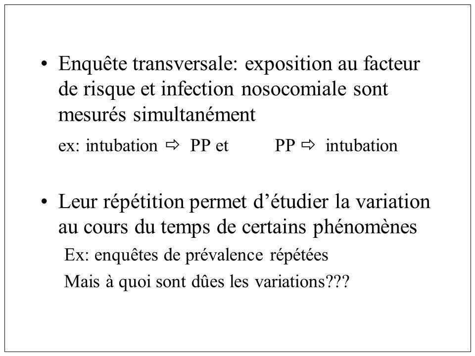 Enquête transversale: exposition au facteur de risque et infection nosocomiale sont mesurés simultanément ex: intubation PP et PP intubation Leur répé