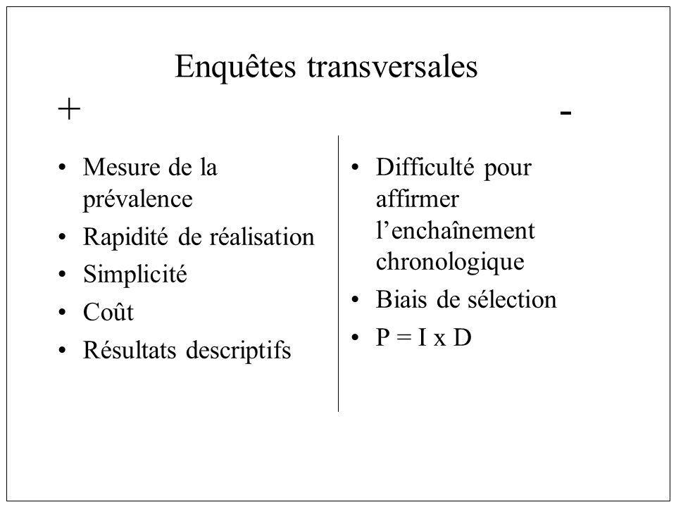 Enquêtes transversales Mesure de la prévalence Rapidité de réalisation Simplicité Coût Résultats descriptifs Difficulté pour affirmer lenchaînement ch