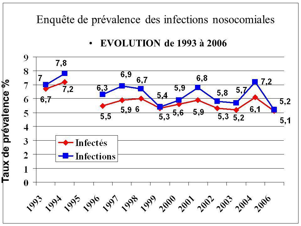 EVOLUTION de 1993 à 2006 Enquête de prévalence des infections nosocomiales Taux de prévalence %
