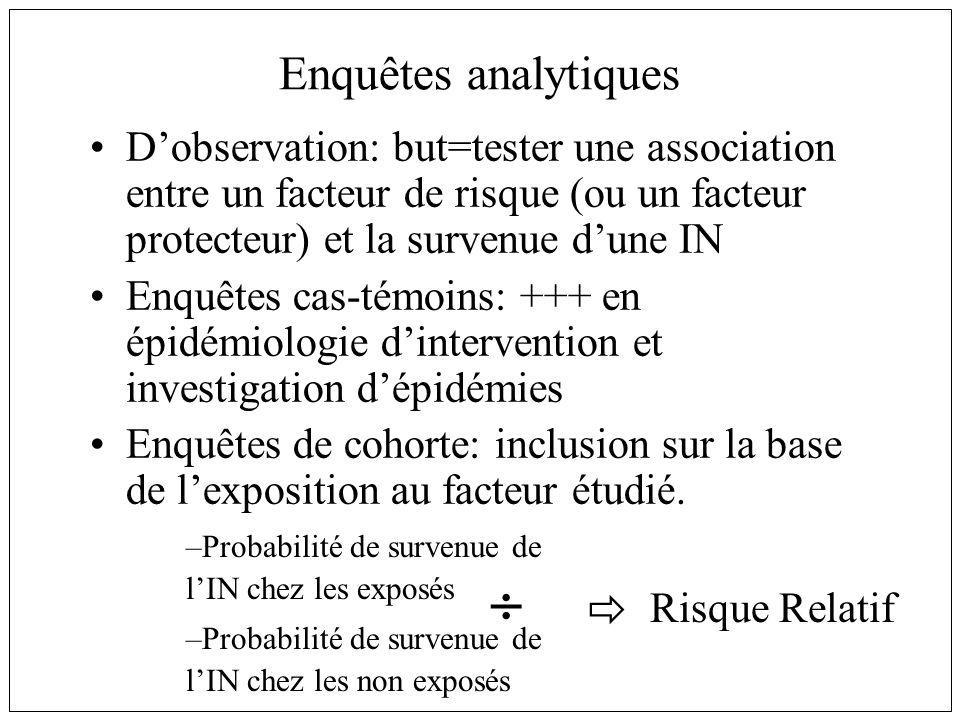 Enquêtes analytiques Dobservation: but=tester une association entre un facteur de risque (ou un facteur protecteur) et la survenue dune IN Enquêtes ca
