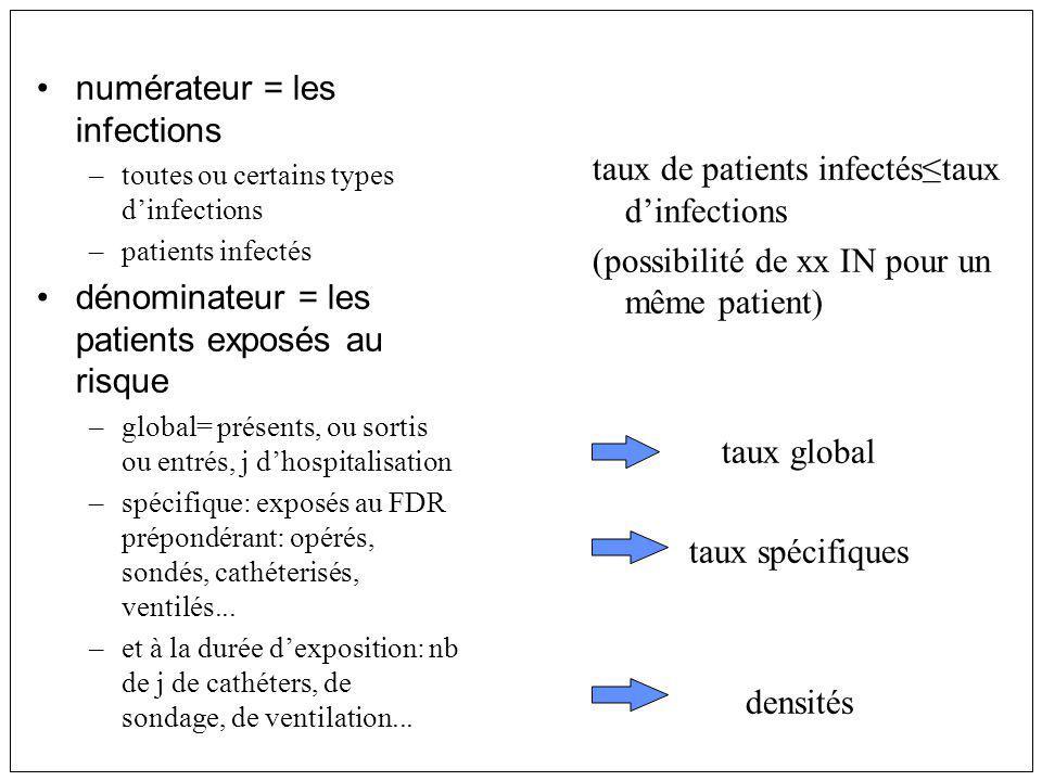 numérateur = les infections –toutes ou certains types dinfections –patients infectés dénominateur = les patients exposés au risque –global= présents,
