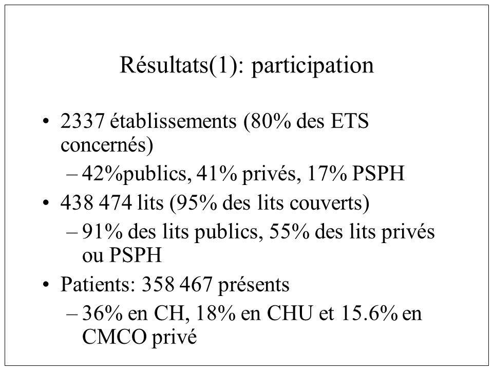 Résultats(1): participation 2337 établissements (80% des ETS concernés) –42%publics, 41% privés, 17% PSPH 438 474 lits (95% des lits couverts) –91% des lits publics, 55% des lits privés ou PSPH Patients: 358 467 présents –36% en CH, 18% en CHU et 15.6% en CMCO privé