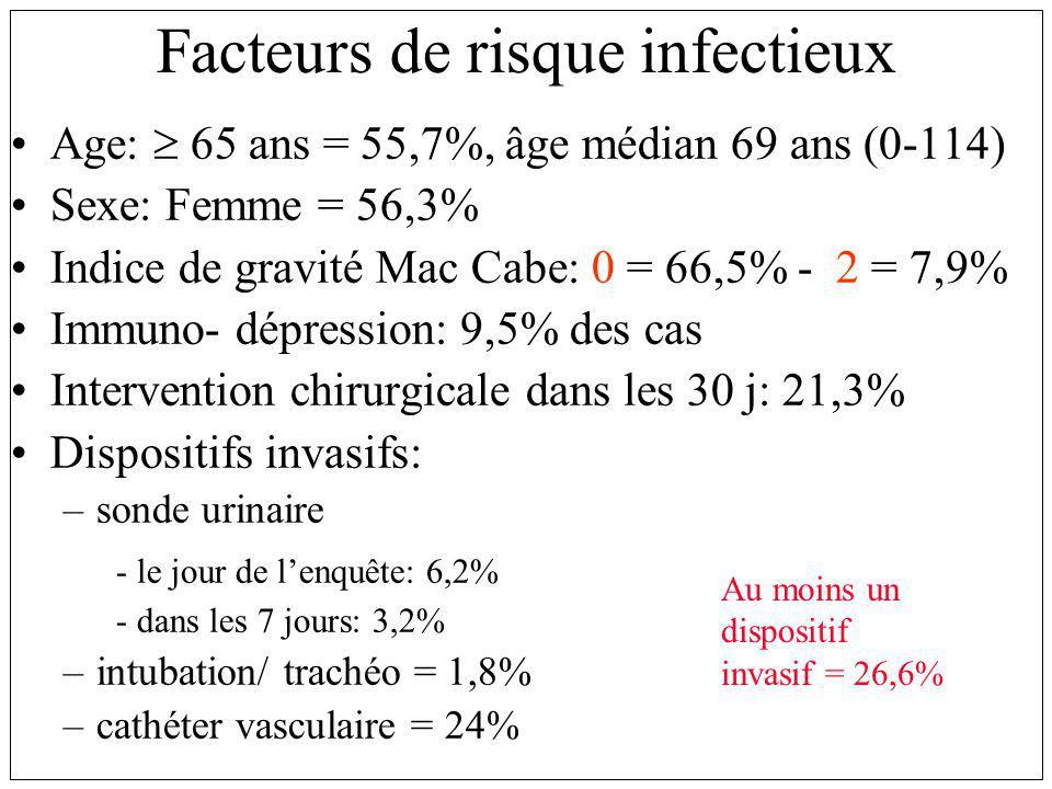 Facteurs de risque infectieux Age: 65 ans = 55,7%, âge médian 69 ans (0-114) Sexe: Femme = 56,3% Indice de gravité Mac Cabe: 0 = 66,5% - 2 = 7,9% Immuno- dépression: 9,5% des cas Intervention chirurgicale dans les 30 j: 21,3% Dispositifs invasifs: –sonde urinaire - le jour de lenquête: 6,2% - dans les 7 jours: 3,2% –intubation/ trachéo = 1,8% –cathéter vasculaire = 24% Au moins un dispositif invasif = 26,6%