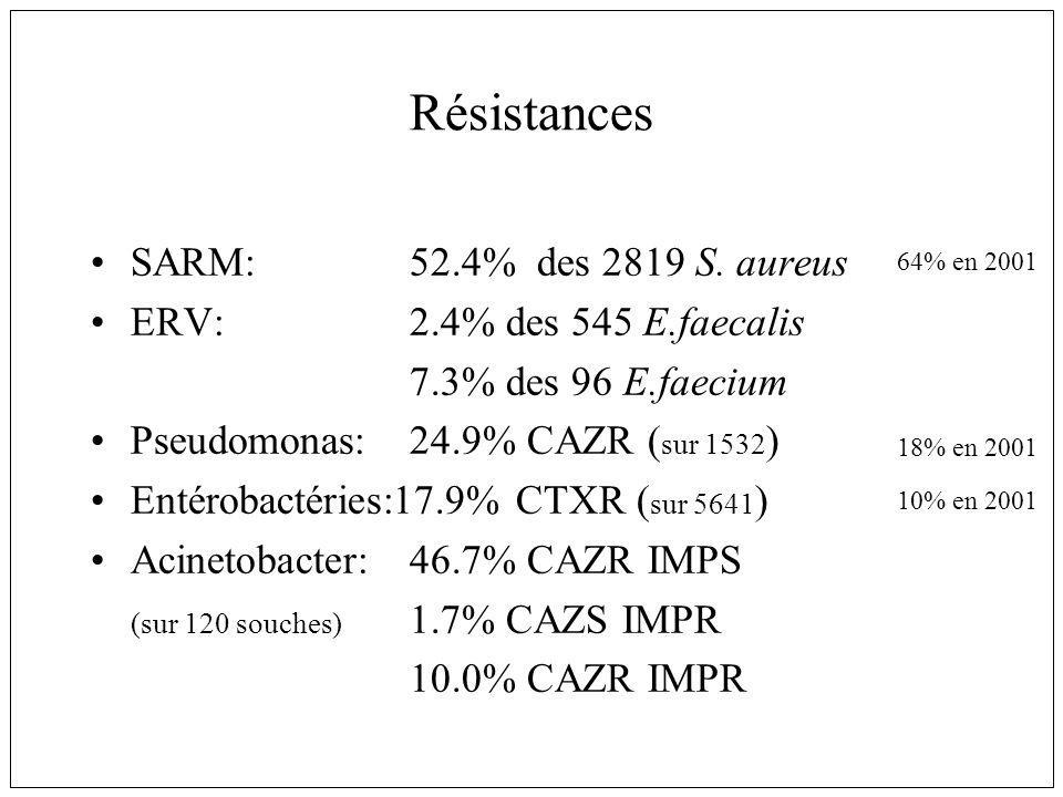 Résistances SARM: 52.4% des 2819 S. aureus ERV:2.4% des 545 E.faecalis 7.3% des 96 E.faecium Pseudomonas:24.9% CAZR ( sur 1532 ) Entérobactéries:17.9%