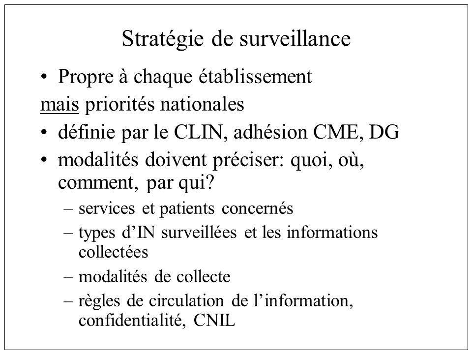 Stratégie de surveillance Propre à chaque établissement mais priorités nationales définie par le CLIN, adhésion CME, DG modalités doivent préciser: quoi, où, comment, par qui.