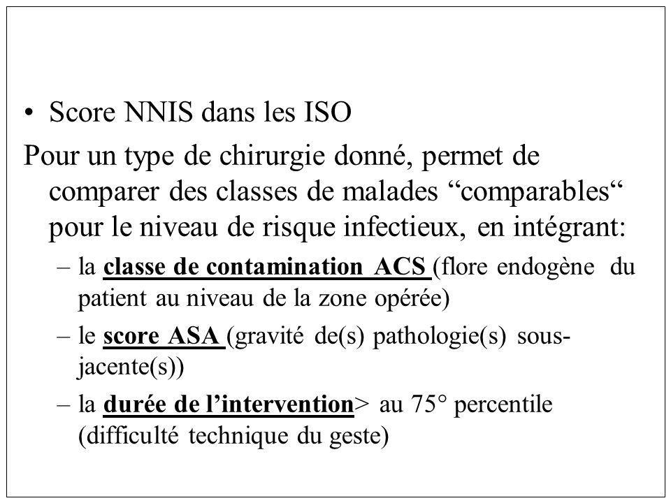 Score NNIS dans les ISO Pour un type de chirurgie donné, permet de comparer des classes de malades comparables pour le niveau de risque infectieux, en intégrant: –la classe de contamination ACS (flore endogène du patient au niveau de la zone opérée) –le score ASA (gravité de(s) pathologie(s) sous- jacente(s)) –la durée de lintervention> au 75° percentile (difficulté technique du geste)