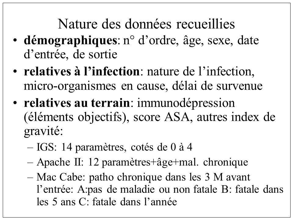 Nature des données recueillies démographiques: n° dordre, âge, sexe, date dentrée, de sortie relatives à linfection: nature de linfection, micro-organismes en cause, délai de survenue relatives au terrain: immunodépression (éléments objectifs), score ASA, autres index de gravité: –IGS: 14 paramètres, cotés de 0 à 4 –Apache II: 12 paramètres+âge+mal.