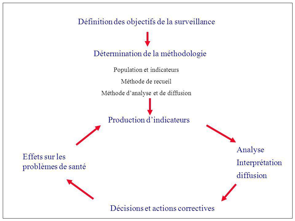 Objectifs dun programme de surveillance décrire un problème de santé publique pour mieux le comprendre définir des priorités daction déterminer des objectifs quantifiés de prévention, de lutte, de contrôle choisir une stratégie daction évaluer les efforts accomplis dans le cadre dun programme de santé publique suggérer des pistes de recherche épidémiologique