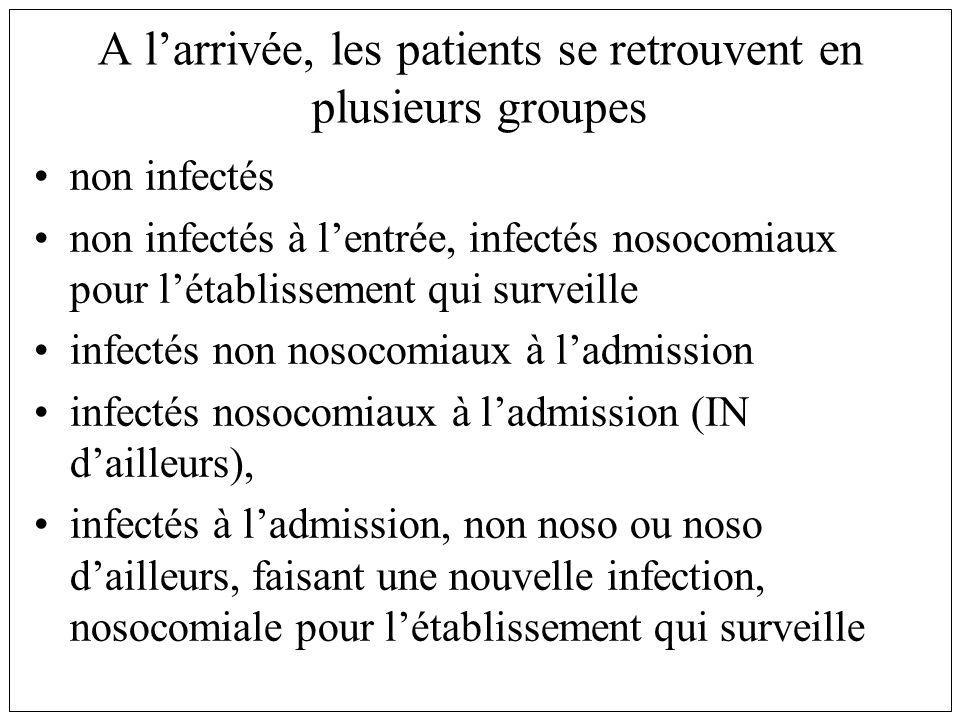 A larrivée, les patients se retrouvent en plusieurs groupes non infectés non infectés à lentrée, infectés nosocomiaux pour létablissement qui surveille infectés non nosocomiaux à ladmission infectés nosocomiaux à ladmission (IN dailleurs), infectés à ladmission, non noso ou noso dailleurs, faisant une nouvelle infection, nosocomiale pour létablissement qui surveille