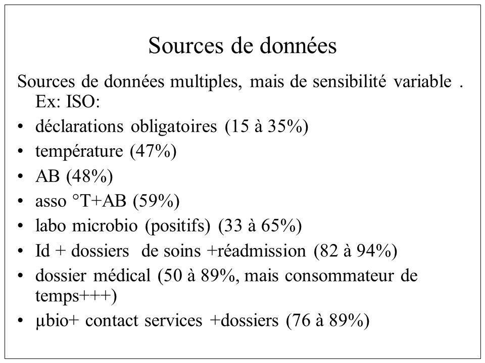Sources de données Sources de données multiples, mais de sensibilité variable. Ex: ISO: déclarations obligatoires (15 à 35%) température (47%) AB (48%