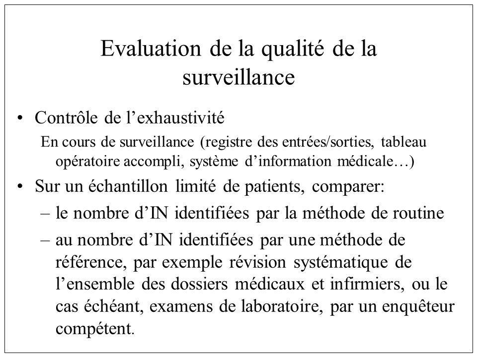 Evaluation de la qualité de la surveillance Contrôle de lexhaustivité En cours de surveillance (registre des entrées/sorties, tableau opératoire accom
