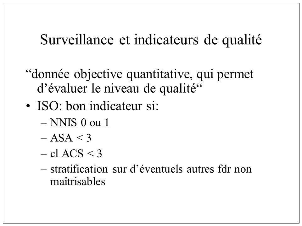 Surveillance et indicateurs de qualité donnée objective quantitative, qui permet dévaluer le niveau de qualité ISO: bon indicateur si: –NNIS 0 ou 1 –ASA < 3 –cl ACS < 3 –stratification sur déventuels autres fdr non maîtrisables