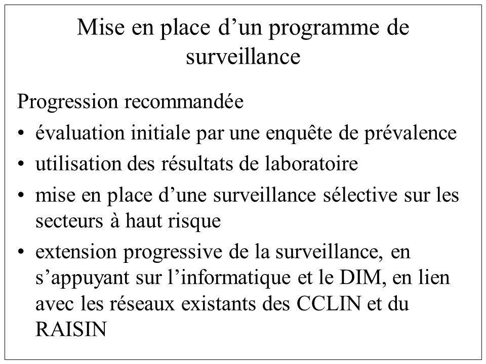 Mise en place dun programme de surveillance Progression recommandée évaluation initiale par une enquête de prévalence utilisation des résultats de lab