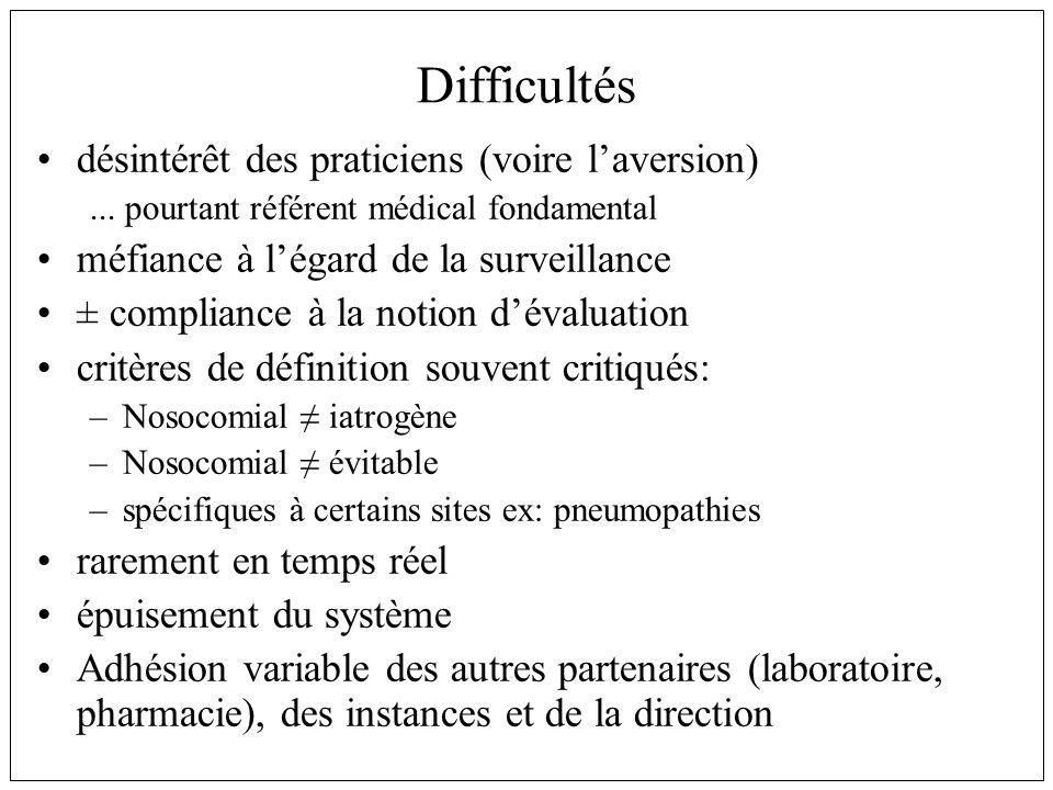 Difficultés désintérêt des praticiens (voire laversion)... pourtant référent médical fondamental méfiance à légard de la surveillance ± compliance à l