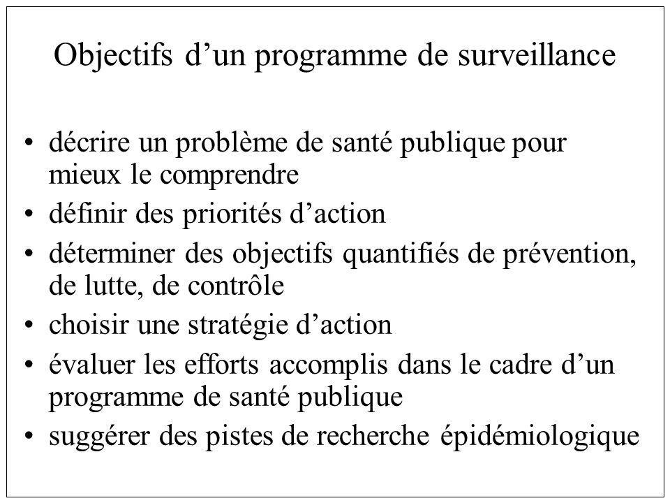 Objectifs dun programme de surveillance décrire un problème de santé publique pour mieux le comprendre définir des priorités daction déterminer des ob