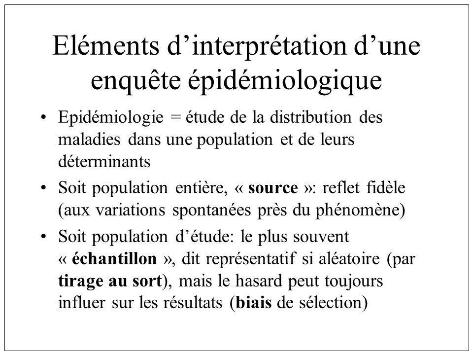 Eléments dinterprétation dune enquête épidémiologique Epidémiologie = étude de la distribution des maladies dans une population et de leurs déterminan