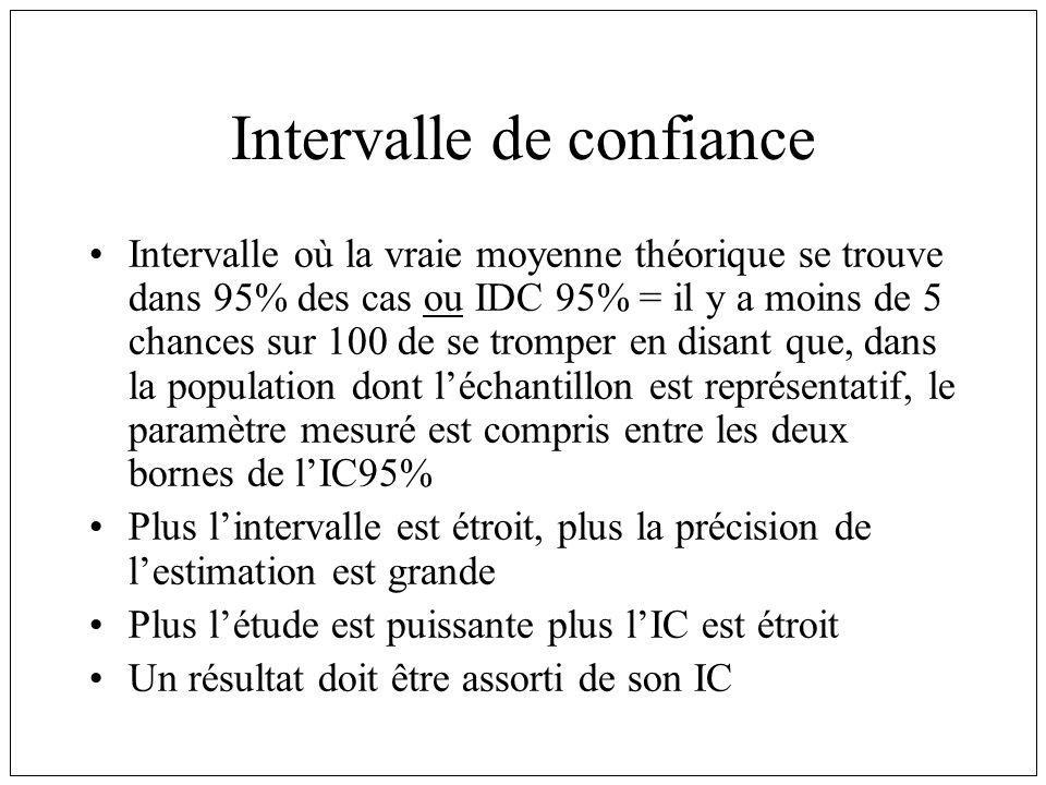 Intervalle de confiance Intervalle où la vraie moyenne théorique se trouve dans 95% des cas ou IDC 95% = il y a moins de 5 chances sur 100 de se tromper en disant que, dans la population dont léchantillon est représentatif, le paramètre mesuré est compris entre les deux bornes de lIC95% Plus lintervalle est étroit, plus la précision de lestimation est grande Plus létude est puissante plus lIC est étroit Un résultat doit être assorti de son IC