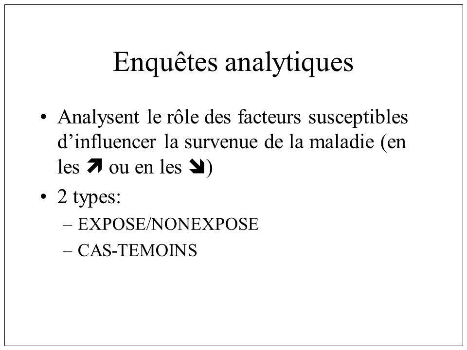 Enquêtes analytiques Analysent le rôle des facteurs susceptibles dinfluencer la survenue de la maladie (en les ou en les ) 2 types: –EXPOSE/NONEXPOSE –CAS-TEMOINS