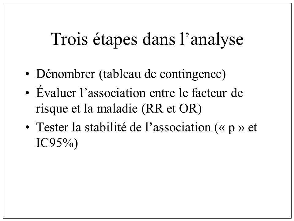 Trois étapes dans lanalyse Dénombrer (tableau de contingence) Évaluer lassociation entre le facteur de risque et la maladie (RR et OR) Tester la stabi