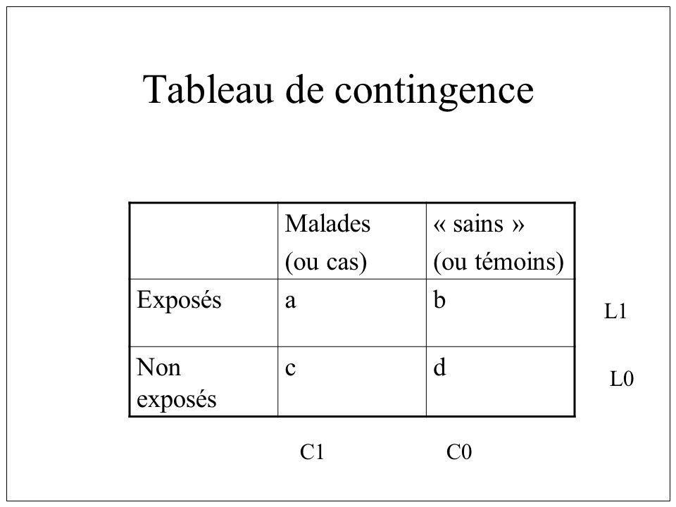 Tableau de contingence Malades (ou cas) « sains » (ou témoins) Exposésab Non exposés cd L1 L0 C1C0