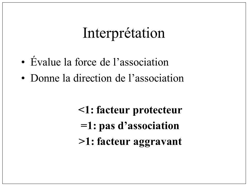 Interprétation Évalue la force de lassociation Donne la direction de lassociation <1: facteur protecteur =1: pas dassociation >1: facteur aggravant