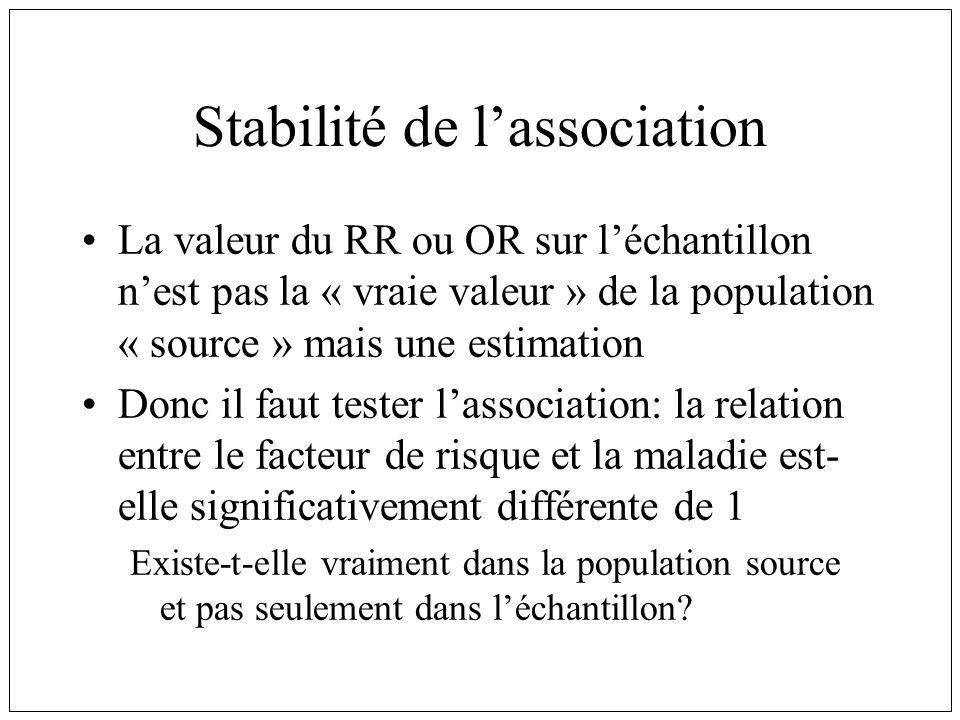 Stabilité de lassociation La valeur du RR ou OR sur léchantillon nest pas la « vraie valeur » de la population « source » mais une estimation Donc il