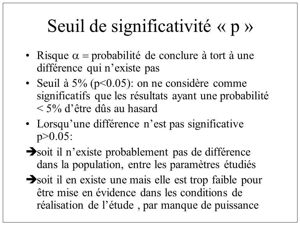 Seuil de significativité « p » Risque probabilité de conclure à tort à une différence qui nexiste pas Seuil à 5% (p<0.05): on ne considère comme significatifs que les résultats ayant une probabilité < 5% dêtre dûs au hasard Lorsquune différence nest pas significative p>0.05: soit il nexiste probablement pas de différence dans la population, entre les paramètres étudiés soit il en existe une mais elle est trop faible pour être mise en évidence dans les conditions de réalisation de létude, par manque de puissance