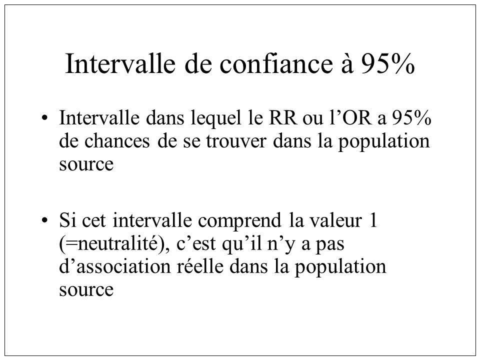 Intervalle de confiance à 95% Intervalle dans lequel le RR ou lOR a 95% de chances de se trouver dans la population source Si cet intervalle comprend la valeur 1 (=neutralité), cest quil ny a pas dassociation réelle dans la population source