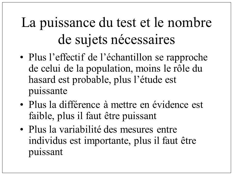 La puissance du test et le nombre de sujets nécessaires Plus leffectif de léchantillon se rapproche de celui de la population, moins le rôle du hasard
