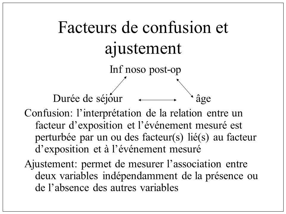 Facteurs de confusion et ajustement Inf noso post-op Durée de séjourâge Confusion: linterprétation de la relation entre un facteur dexposition et lévénement mesuré est perturbée par un ou des facteur(s) lié(s) au facteur dexposition et à lévénement mesuré Ajustement: permet de mesurer lassociation entre deux variables indépendamment de la présence ou de labsence des autres variables