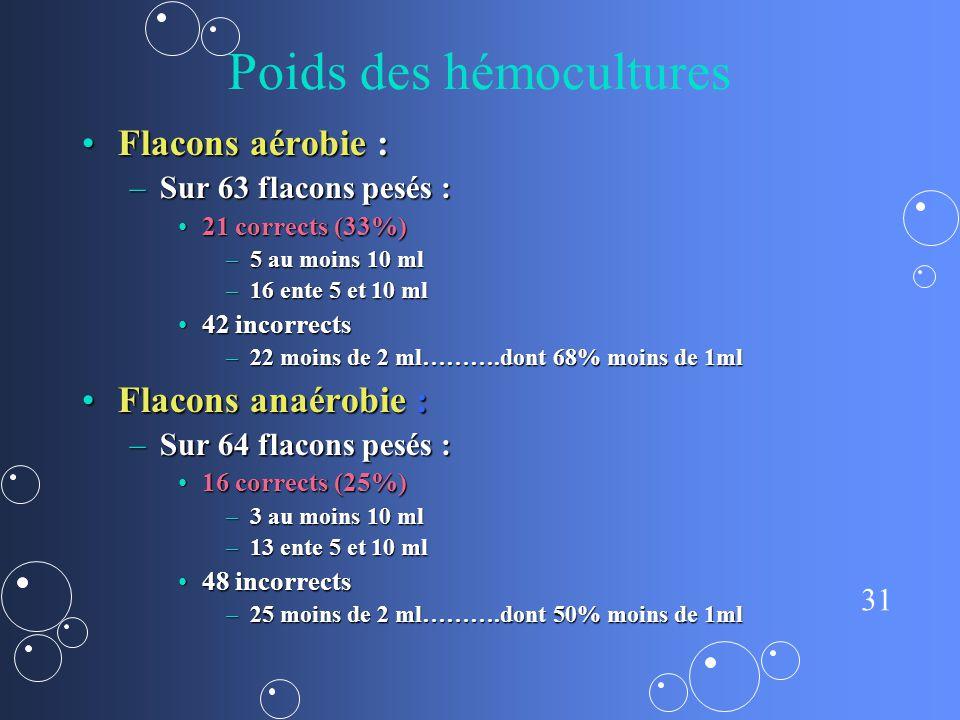 31 Poids des hémocultures Flacons aérobie :Flacons aérobie : –Sur 63 flacons pesés : 21 corrects (33%)21 corrects (33%) –5 au moins 10 ml –16 ente 5 e