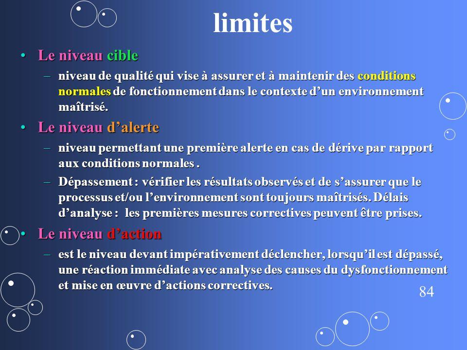 84 limites Le niveau cibleLe niveau cible –niveau de qualité qui vise à assurer et à maintenir des conditions normales de fonctionnement dans le conte
