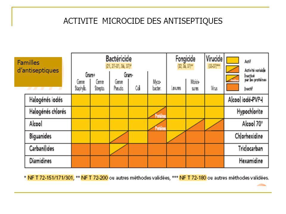 Familles dantiseptiques ACTIVITE MICROCIDE DES ANTISEPTIQUES