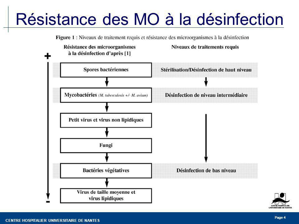 CENTRE HOSPITALIER UNIVERSITAIRE DE NANTES Page 4 Résistance des MO à la désinfection