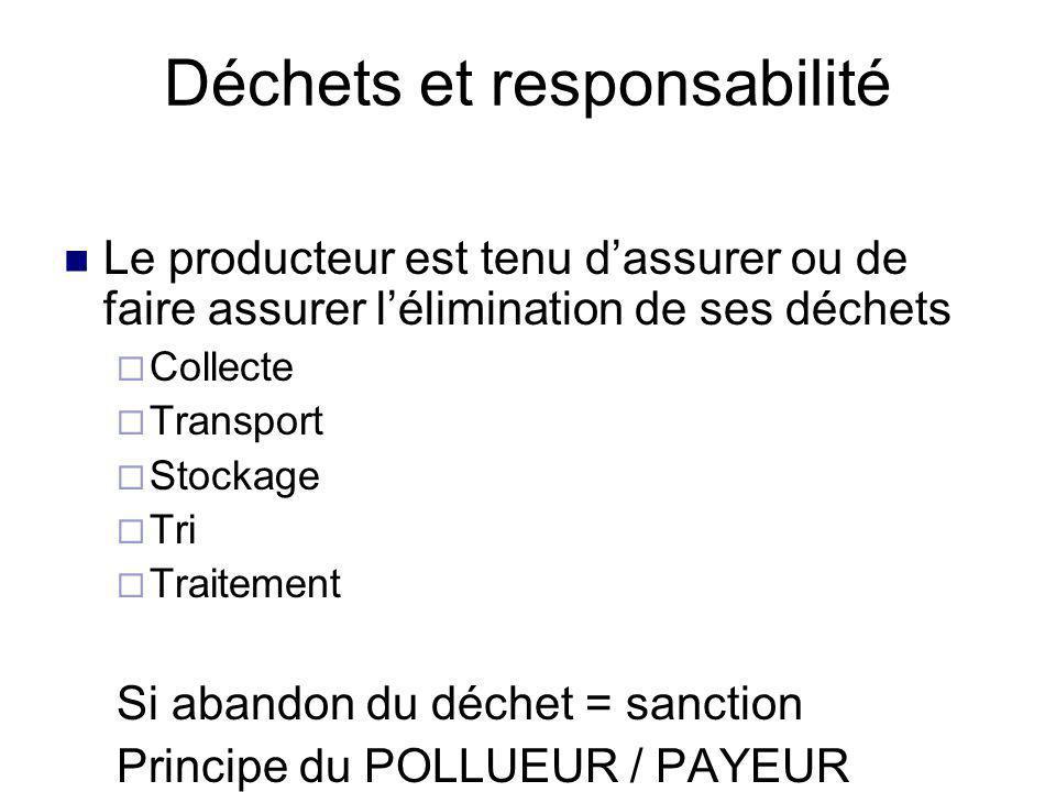 Qui est responsable? Selon l'article R.44-2 du Code de la santé publique, la responsabilité d'élimination des DASRI incombe : à l'établissement produc