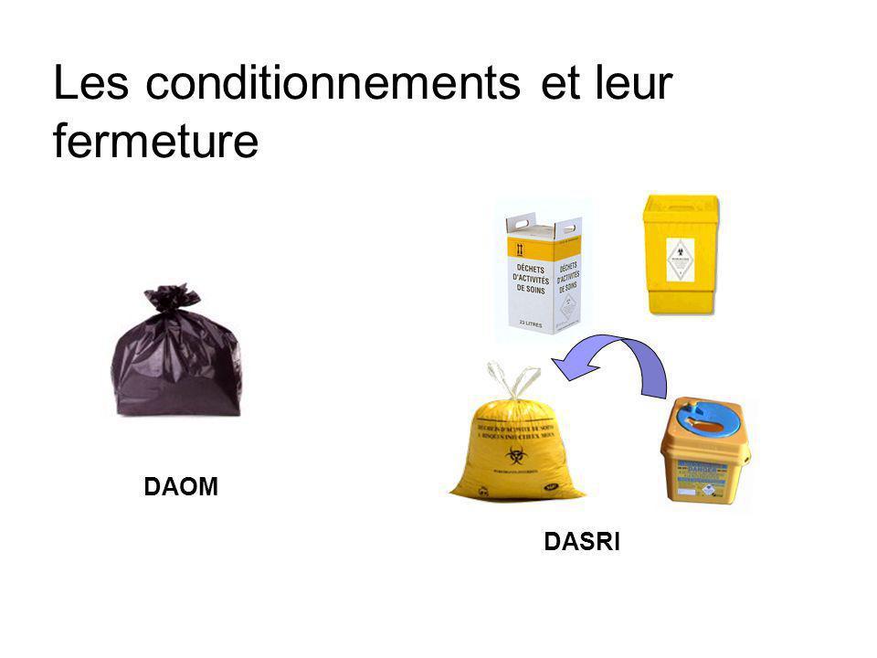 Conditionnements Obligations réglementaires Dès emballage primaire Code couleurs Critères dEtanchéité, résistance, fermeture, capacité…Normes spécifiq