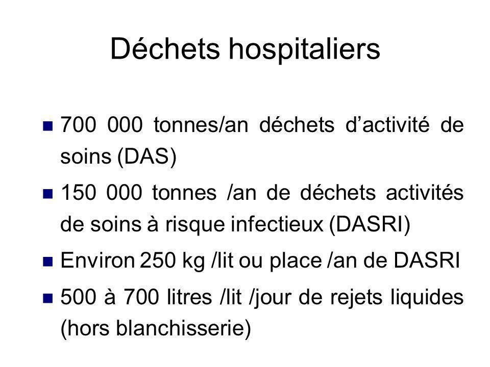 Déchets dactivité de soins 3 catégories les déchets dactivités de soins des établissements de santé dont HAD les déchets médicaux diffus, les déchets