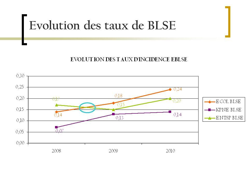 Evolution des taux de BLSE