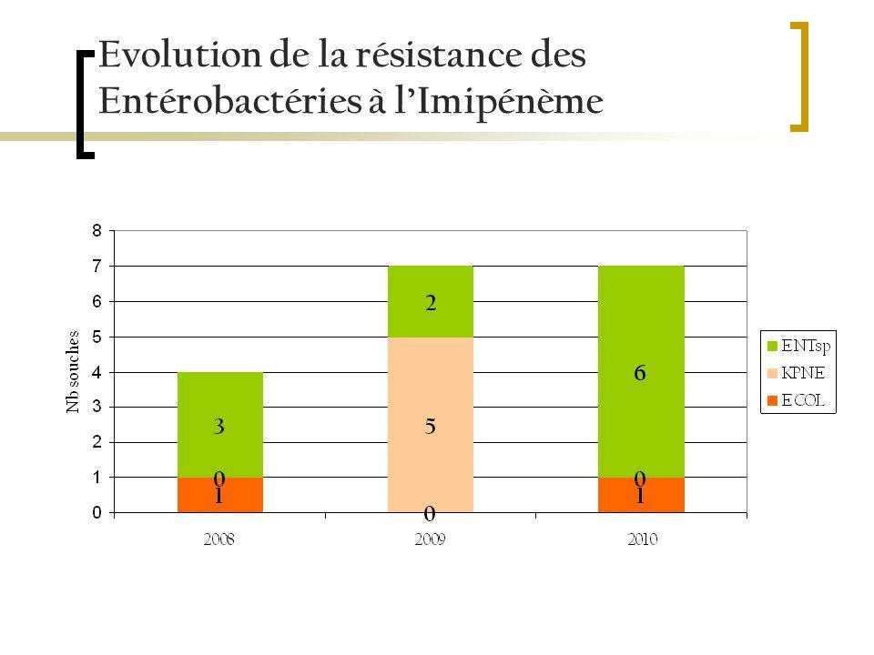 Evolution de la résistance des Entérobactéries à lImipénème