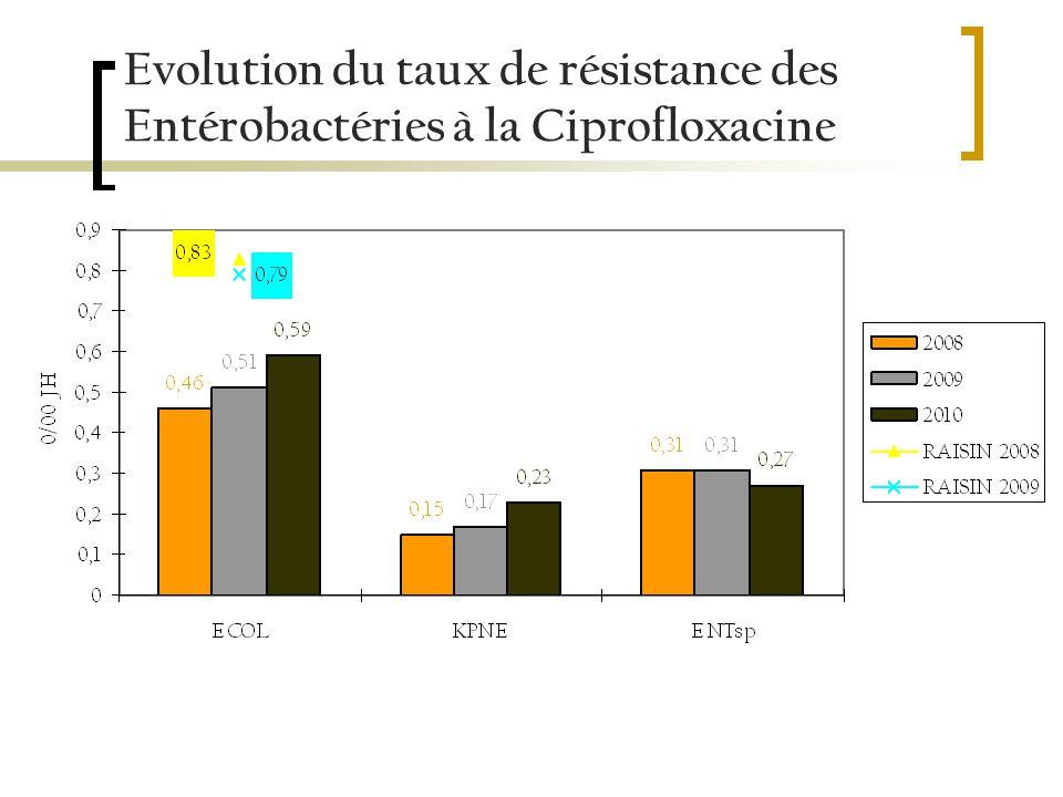 Evolution du taux de résistance des Entérobactéries à la Ciprofloxacine
