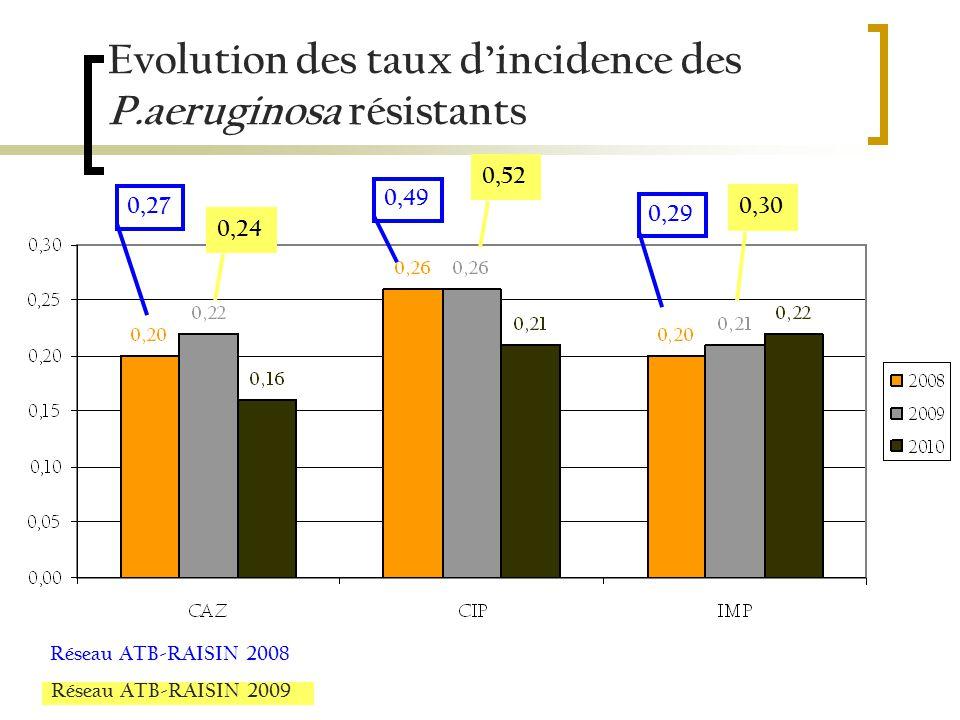 Evolution des taux dincidence des P.aeruginosa résistants 0,270,490,290,240,520,30 Réseau ATB-RAISIN 2008 Réseau ATB-RAISIN 2009