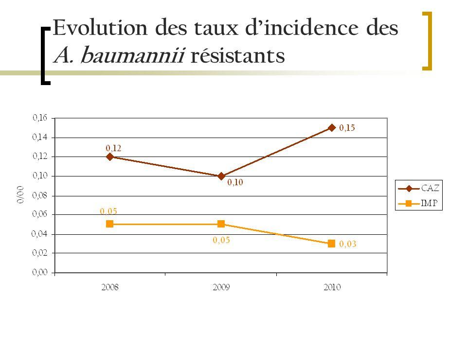 Evolution des taux dincidence des A. baumannii résistants