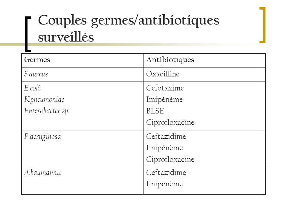 Couples germes/antibiotiques surveillés GermesAntibiotiques S.aureus Oxacilline E.coli K.pneumoniae Enterobacter sp.