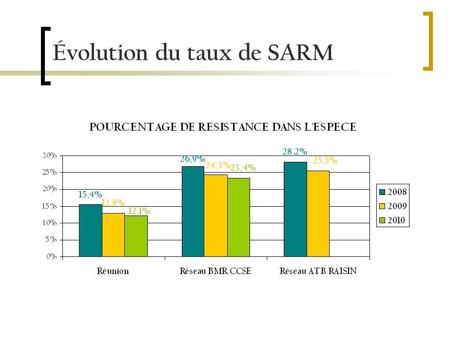 Incidence des SARM
