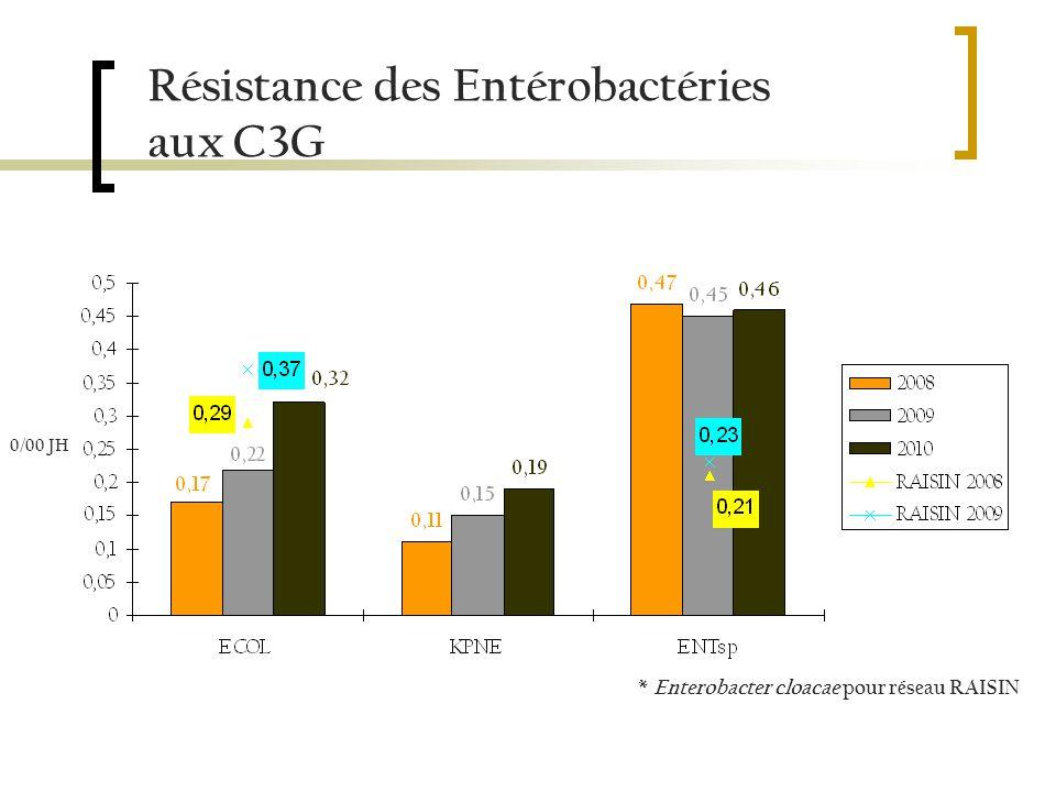 Résistance des Entérobactéries aux C3G * Enterobacter cloacae pour réseau RAISIN 0/00 JH