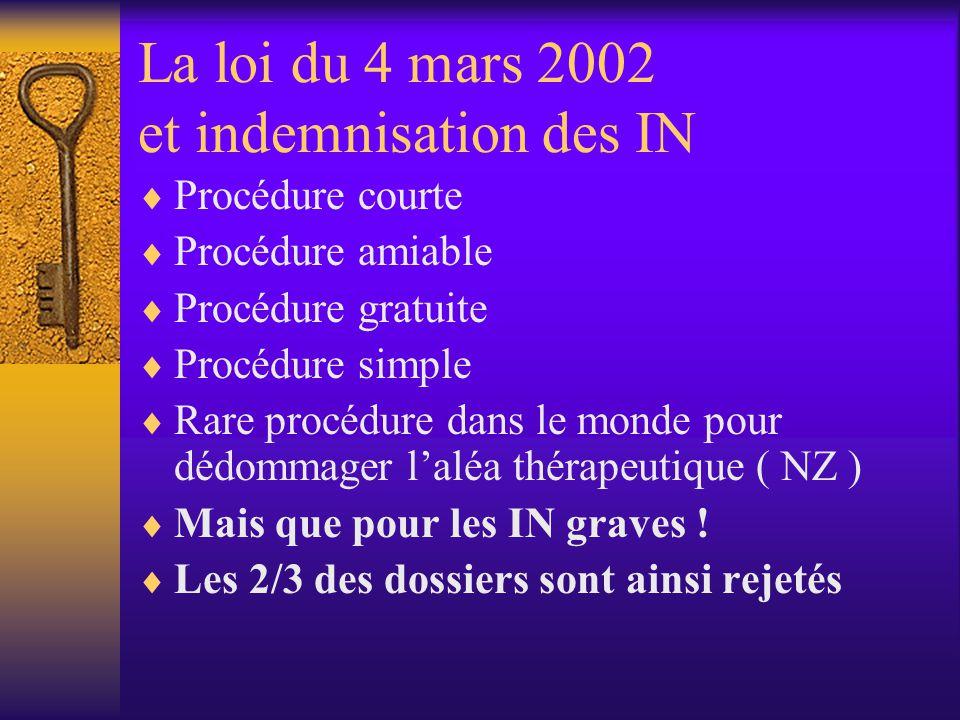 La loi du 4 mars 2002 et indemnisation des IN Procédure courte Procédure amiable Procédure gratuite Procédure simple Rare procédure dans le monde pour dédommager laléa thérapeutique ( NZ ) Mais que pour les IN graves .