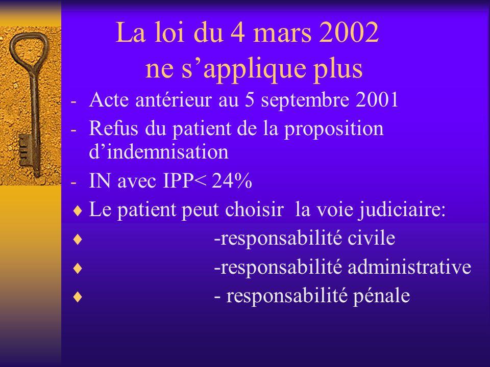 La loi du 4 mars 2002 ne sapplique plus - Acte antérieur au 5 septembre 2001 - Refus du patient de la proposition dindemnisation - IN avec IPP< 24% Le patient peut choisir la voie judiciaire: -responsabilité civile -responsabilité administrative - responsabilité pénale