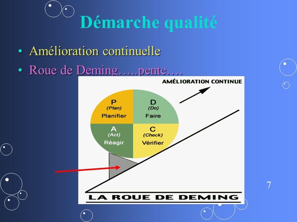 8 Démarche qualité Amélioration continuelleAmélioration continuelle Roue de Deming…..Roue de Deming…..
