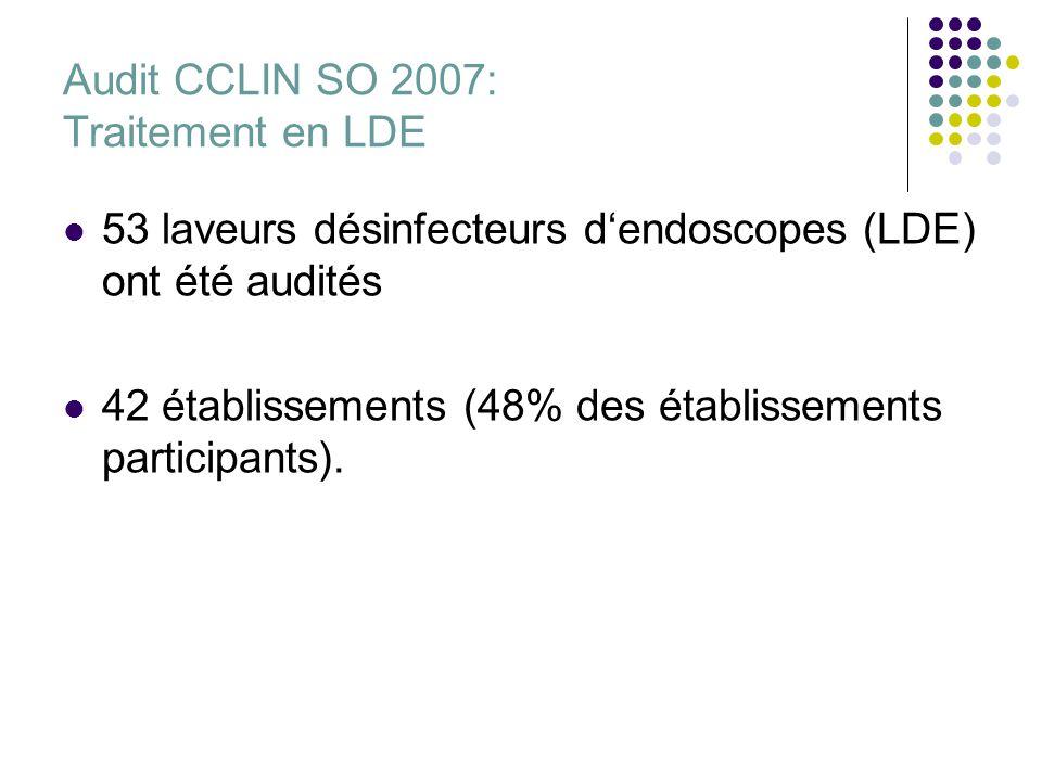 Audit CCLIN SO 2007: Traitement en LDE 53 laveurs désinfecteurs dendoscopes (LDE) ont été audités 42 établissements (48% des établissements participan
