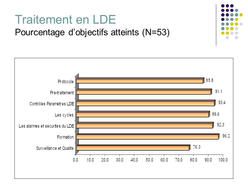 Traitement en LDE Pourcentage dobjectifs atteints (N=53)